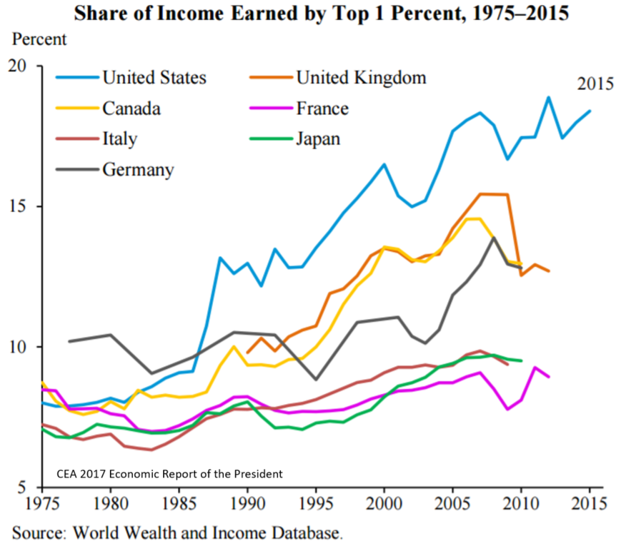 Upward Trends in Income Inequality in the Developed World