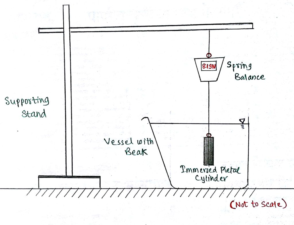 Experiment setup for the Archimedes' Principle trial
