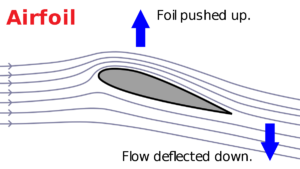 Figure 2. Lift in Airfoil Image Courtesy of Michael Paetzold, License: https://creativecommons.org/licenses/by-sa/3.0/de/legalcode, Retrieved from https://en.wikipedia.org/wiki/File:AirfoilDeflectionLift_W3C.svg
