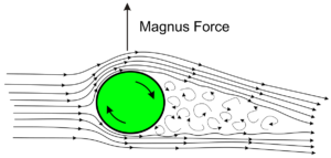 Figure 3. Magnus Force Image Courtesy of Rdurkacz at https://en.wikipedia.org/wiki/File:Sketch_of_Magnus_effect_with_streamlines_and_turbulent_wake.svg
