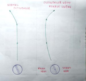 Figure 6. Outswinger: Normal and with Reverse Swing